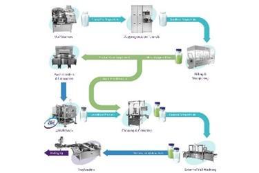 SP与Lab制药公司合作提供液体和粉末无菌小瓶及注射器灌装线